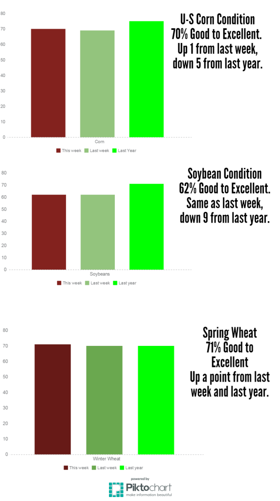 U-S Crop Progress - July 27