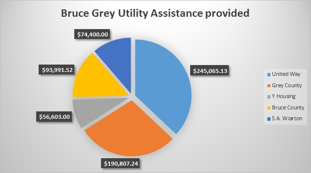 Hydro Cost Crisis Reported In Bruce Grey
