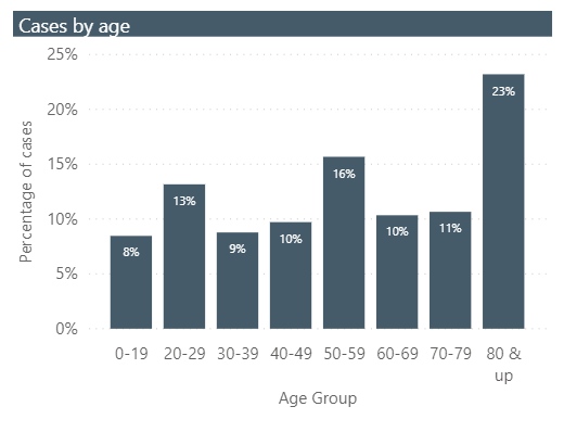 Covid cases by age Sarnia Lambton. Graph image captured from Lambton Public Health website, August 5, 2020