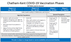Chatham-Kent Vaccine Phases (Courtesy Chatham-Kent Public Health)