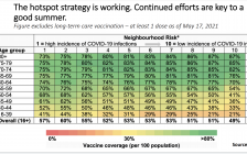 A chart showing COVID-19 vaccination rates by age group is shown on May 20, 2021. Chart provided by the Ontario Ministry of Health.